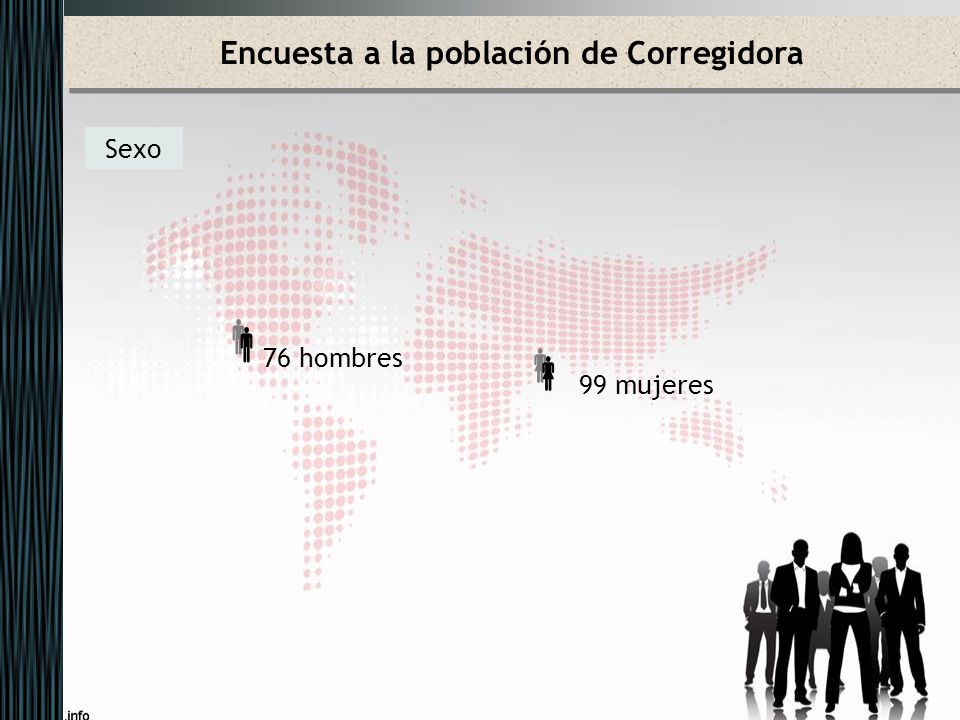 Encuesta a la población de Corregidora Edad El grupo de población más numeroso es el de 65 años o más con un 27% sobre el total
