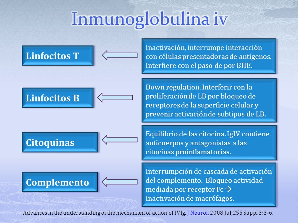 Advances in the understanding of the mechanism of action of IVIg. J Neurol. 2008 Jul;255 Suppl 3:3-6.J Neurol. Linfocitos T Citoquinas Inactivación, i