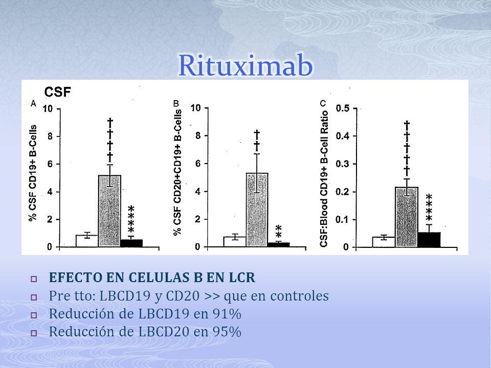 EFECTO EN CELULAS B EN LCR Pre tto: LBCD19 y CD20 >> que en controles Reducción de LBCD19 en 91% Reducción de LBCD20 en 95%