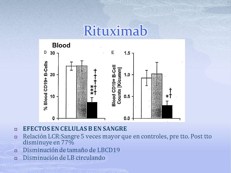 EFECTOS EN CELULAS B EN SANGRE Relación LCR:Sangre 5 veces mayor que en controles, pre tto. Post tto disminuye en 77% Disminución de tamaño de LBCD19