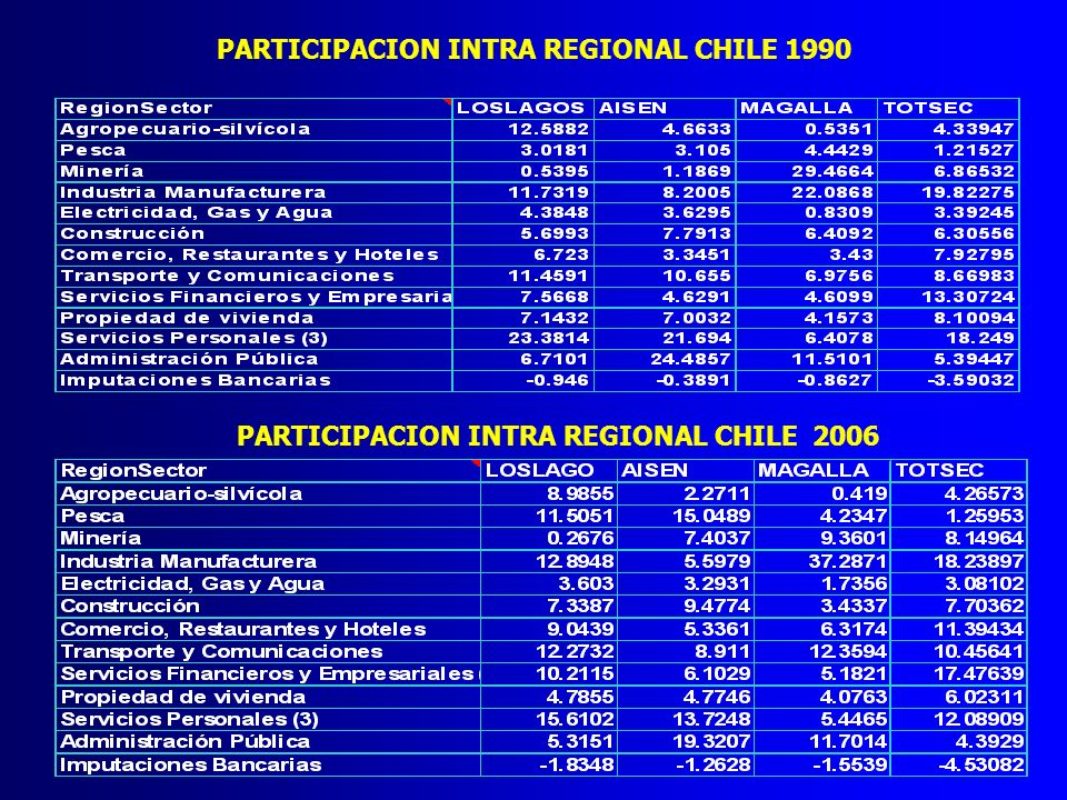 PARTICIPACION INTRA REGIONAL CHILE 1990 PARTICIPACION INTRA REGIONAL CHILE 2006