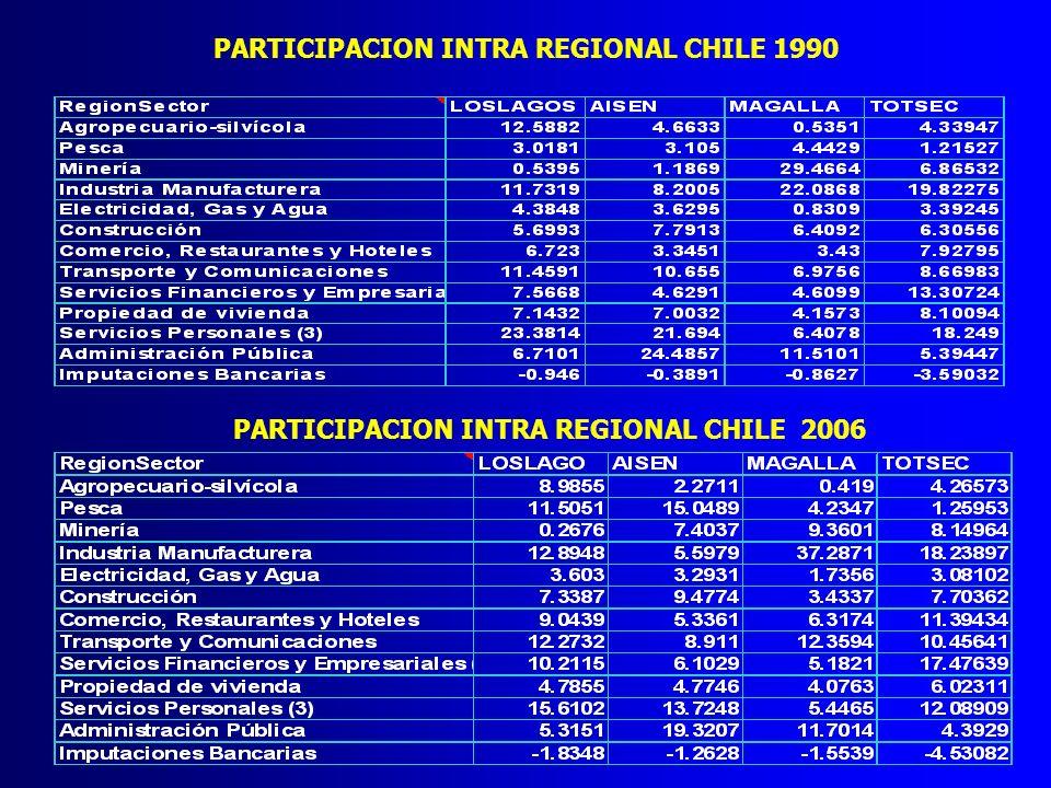 PARTICIPACION INTERREGIONAL CHILE 1990 PARTICIPACION INTERREGIONAL CHILE 2006