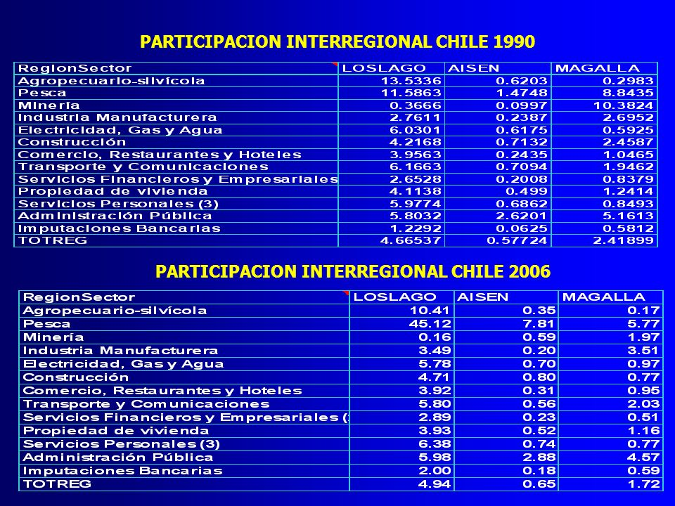 PARTICIPACION INTERREGIONAL CHILE 1990 PARTICIPACION INTERREGIONAL CHILE 2006