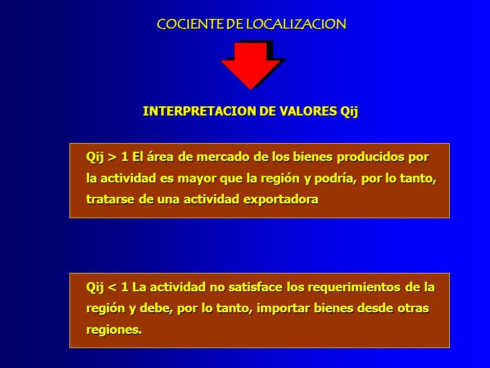 COCIENTE DE LOCALIZACION INTERPRETACION DE VALORES Qij Qij > 1 El área de mercado de los bienes producidos por la actividad es mayor que la región y p