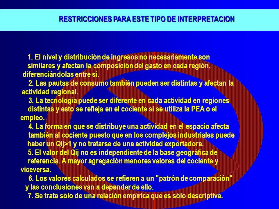 RESTRICCIONES PARA ESTE TIPO DE INTERPRETACION RESTRICCIONES PARA ESTE TIPO DE INTERPRETACION 1. El nivel y distribución de ingresos no necesariamente
