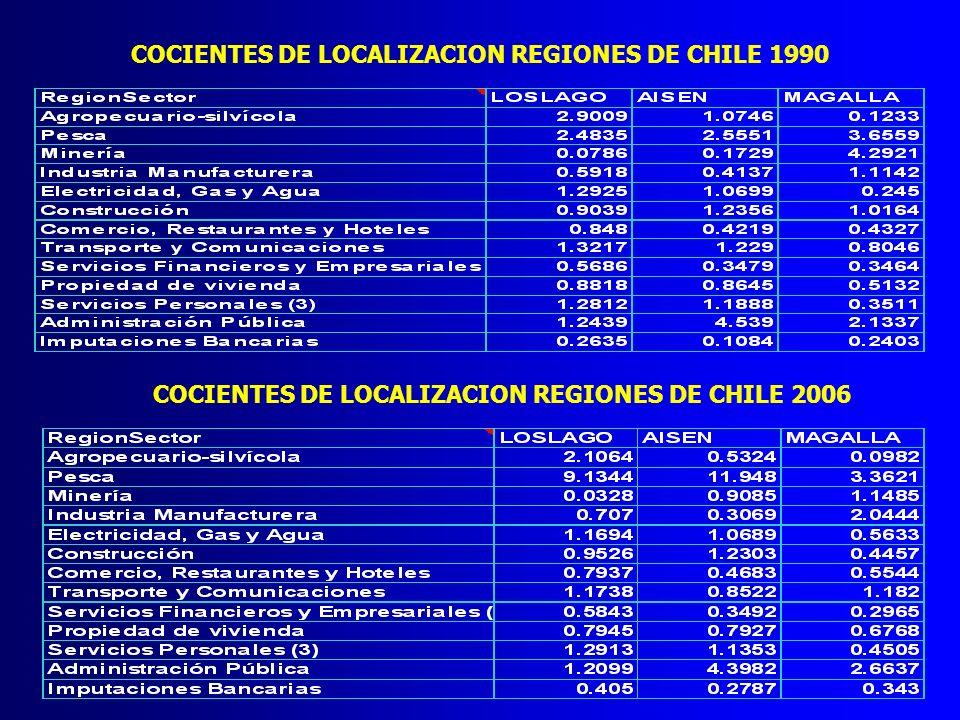 COCIENTES DE LOCALIZACION REGIONES DE CHILE 1990 COCIENTES DE LOCALIZACION REGIONES DE CHILE 2006