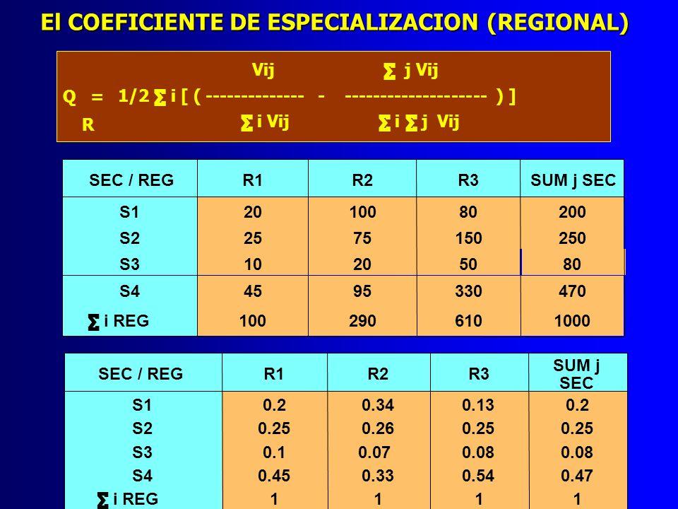 Vij j Vij Q = 1/2 i [ ( -------------- - -------------------- ) ] i Vij i j Vij El COEFICIENTE DE ESPECIALIZACION (REGIONAL) R SEC / REGR1R2R3SUM j SE