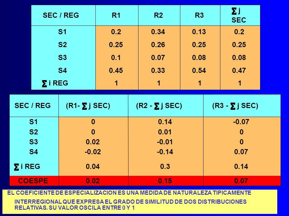 SEC / REGR1R2R3 j SEC S10.20.340.130.2 S20.250.260.25 S30.10.070.08 S40.450.330.540.47 i REG 1111 SEC / REG (R1- j SEC)(R2 - j SEC)(R3 - j SEC) S100.1