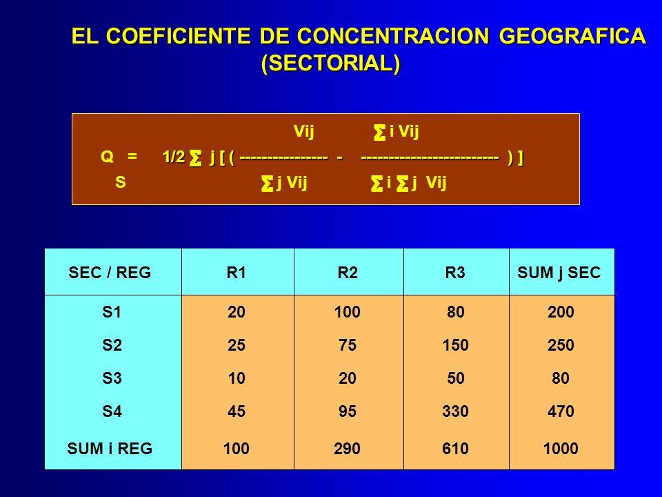 COEFICIENTE DE CONCENTRACION GEOGRAFICA (SECTORIAL) EL COEFICIENTE DE CONCENTRACION GEOGRAFICA (SECTORIAL) Vij i Vij Q = 1/2 j [ ( ---------------- -
