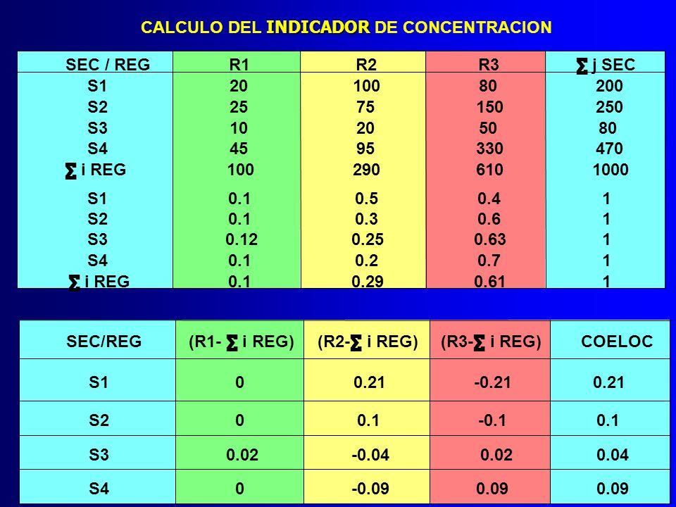 INDICADOR CALCULO DEL INDICADOR DE CONCENTRACION