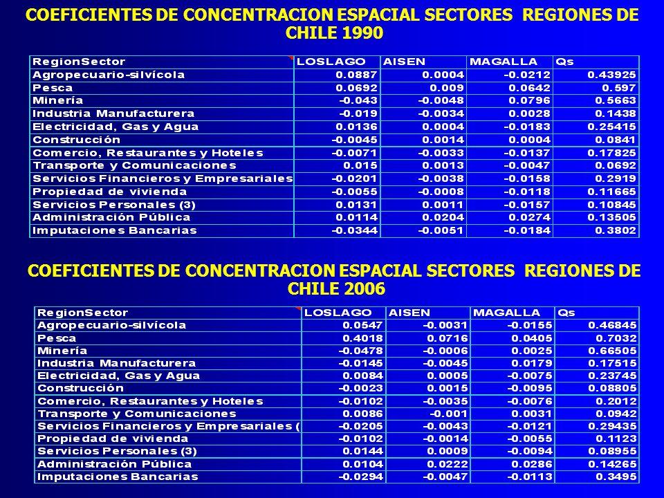 COEFICIENTES DE CONCENTRACION ESPACIAL SECTORES REGIONES DE CHILE 1990 COEFICIENTES DE CONCENTRACION ESPACIAL SECTORES REGIONES DE CHILE 2006