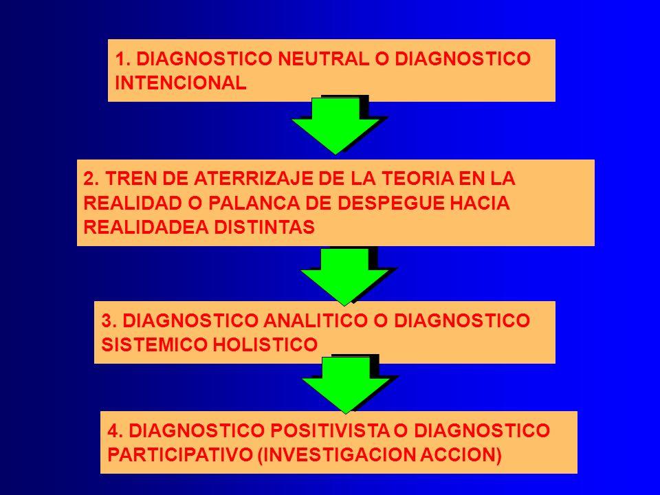 1. DIAGNOSTICO NEUTRAL O DIAGNOSTICO INTENCIONAL 2. TREN DE ATERRIZAJE DE LA TEORIA EN LA REALIDAD O PALANCA DE DESPEGUE HACIA REALIDADEA DISTINTAS 3.