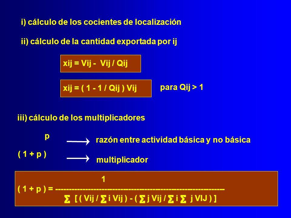 i) cálculo de los cocientes de localización ii) cálculo de la cantidad exportada por ij xij = ( 1 - 1 / Qij ) Vij para Qij > 1 xij = Vij - Vij / Qij i