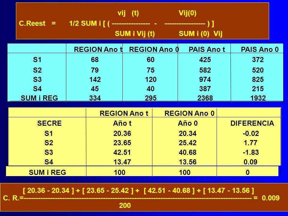 vij (t) Vij(0) C.Reest = 1/2 SUM i [ ( ---------------- - ----------------- ) ] SUM i Vij (t) SUM i (0) Vij REGION Ano tREGION Ano 0 SECREAño tAño 0DI