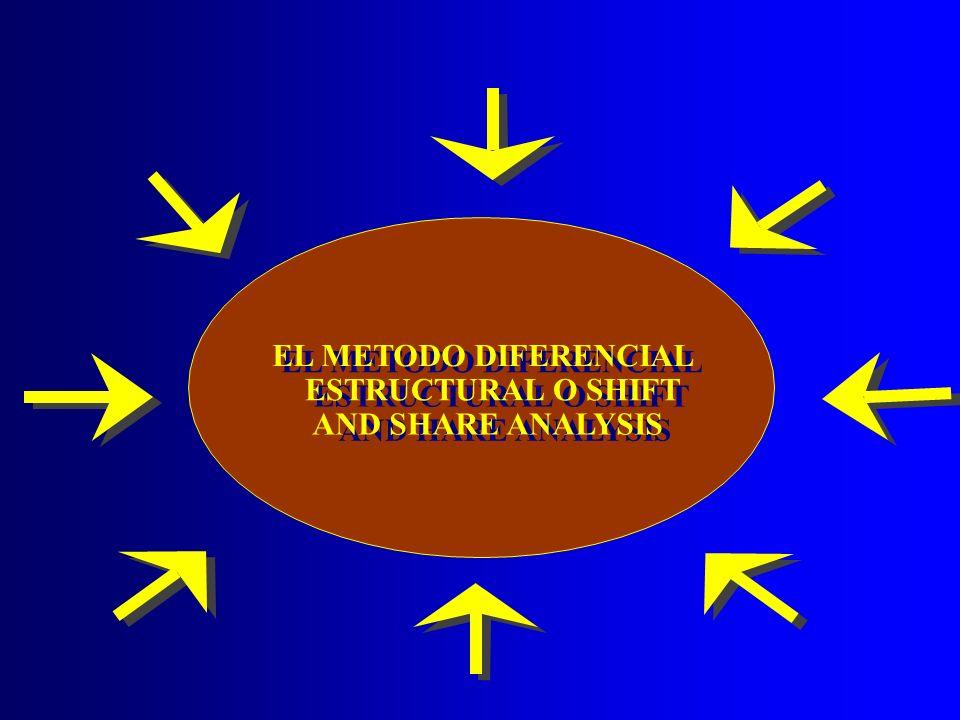 DINAMICA REGIONAL Se podría enriquecer el análisis realizando estudios de dinámica regional o al menos de estática comparativa.