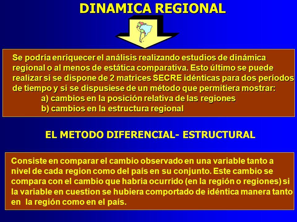 DINAMICA REGIONAL Se podría enriquecer el análisis realizando estudios de dinámica regional o al menos de estática comparativa. Esto último se puede r
