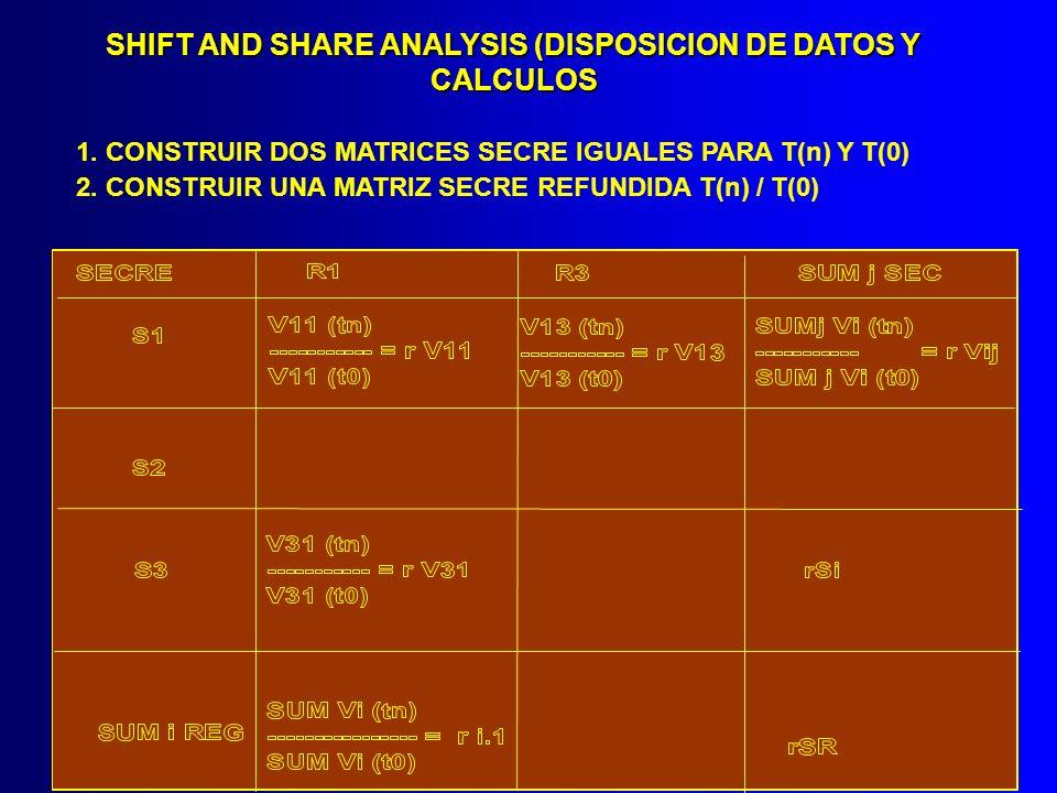 SHIFT AND SHARE ANALYSIS (DISPOSICION DE DATOS Y CALCULOS 1. CONSTRUIR DOS MATRICES SECRE IGUALES PARA T(n) Y T(0) 2. CONSTRUIR UNA MATRIZ SECRE REFUN