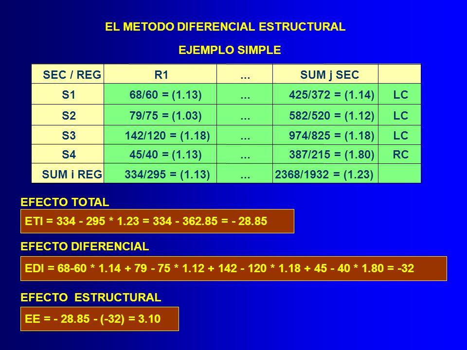 EL METODO DIFERENCIAL ESTRUCTURAL EJEMPLO SIMPLE SEC / REGR1...SUM j SEC S168/60 = (1.13)...425/372 = (1.14)LC S279/75 = (1.03)...582/520 = (1.12)LC S