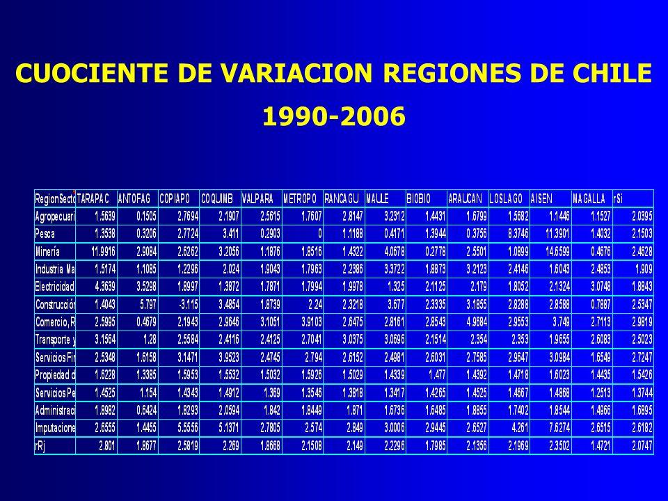 CUOCIENTE DE VARIACION REGIONES DE CHILE 1990-2006