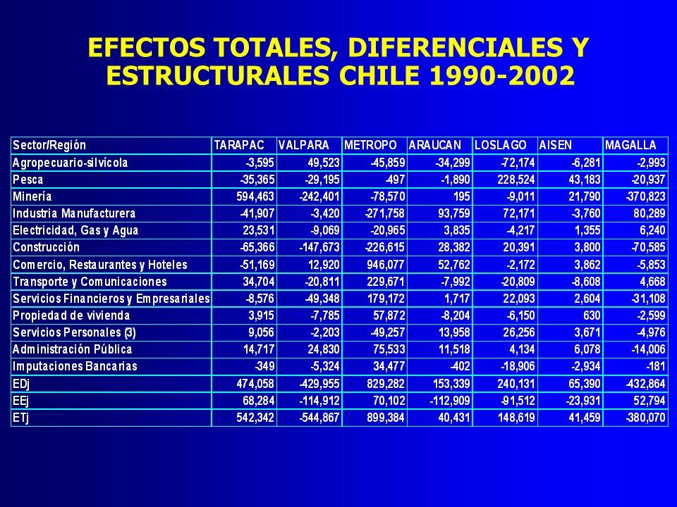 EFECTOS TOTALES, DIFERENCIALES Y ESTRUCTURALES CHILE 1990-2002
