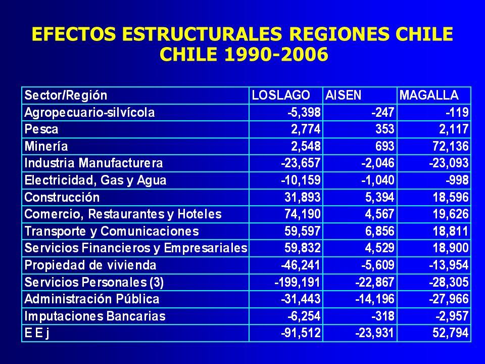 EFECTOS ESTRUCTURALES REGIONES CHILE CHILE 1990-2006