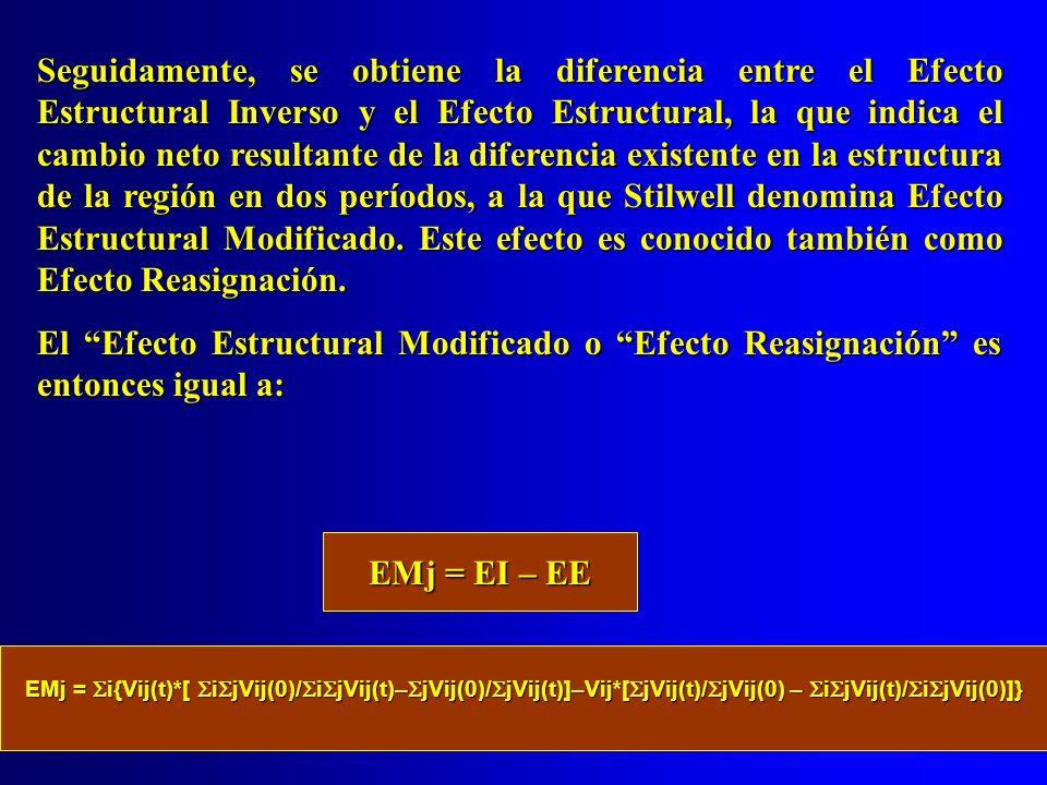 Seguidamente, se obtiene la diferencia entre el Efecto Estructural Inverso y el Efecto Estructural, la que indica el cambio neto resultante de la dife