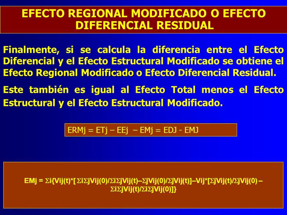 Efecto Regional Modificado Finalmente, si se calcula la diferencia entre el Efecto Diferencial y el Efecto Estructural Modificado se obtiene el Efecto