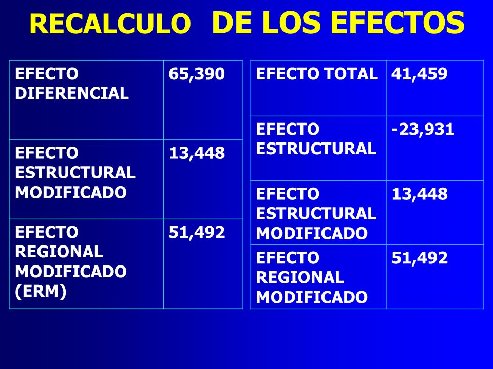 RECALCULO DE LOS EFECTOS EFECTO DIFERENCIAL 65,390 EFECTO ESTRUCTURAL MODIFICADO 13,448 EFECTO REGIONAL MODIFICADO (ERM) 51,492 EFECTO TOTAL41,459 EFE