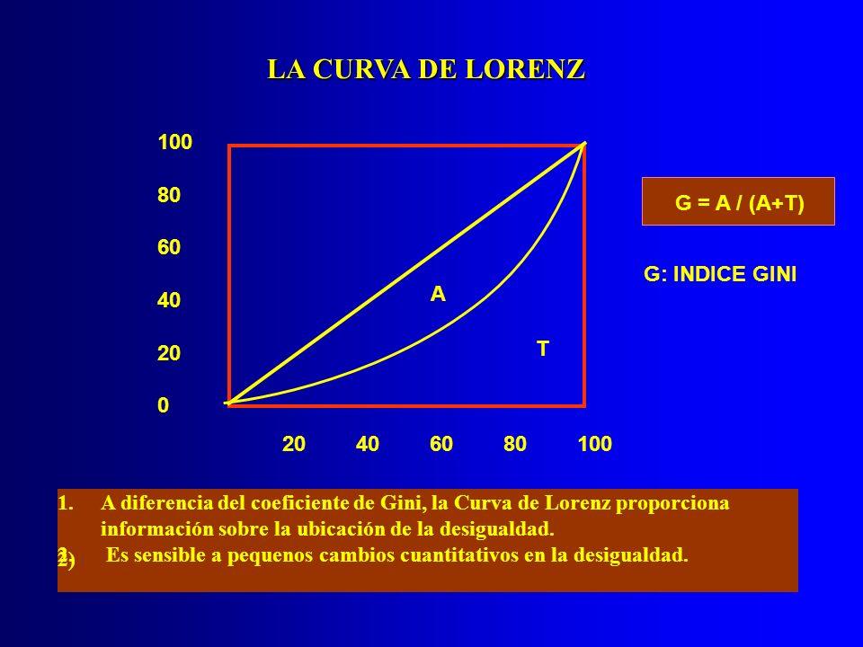 LA CURVA DE LORENZ A T 100 80 60 40 20 0 406080100 G = A / (A+T) G: INDICE GINI 1.A diferencia del coeficiente de Gini, la Curva de Lorenz proporciona