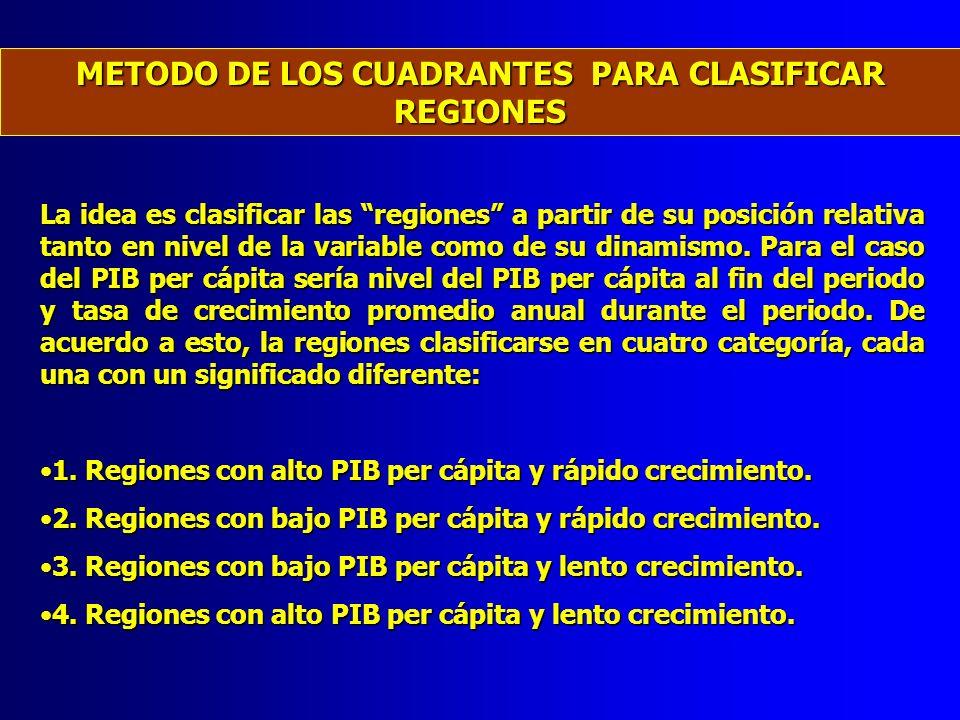 La idea es clasificar las regiones a partir de su posición relativa tanto en nivel de la variable como de su dinamismo. Para el caso del PIB per cápit