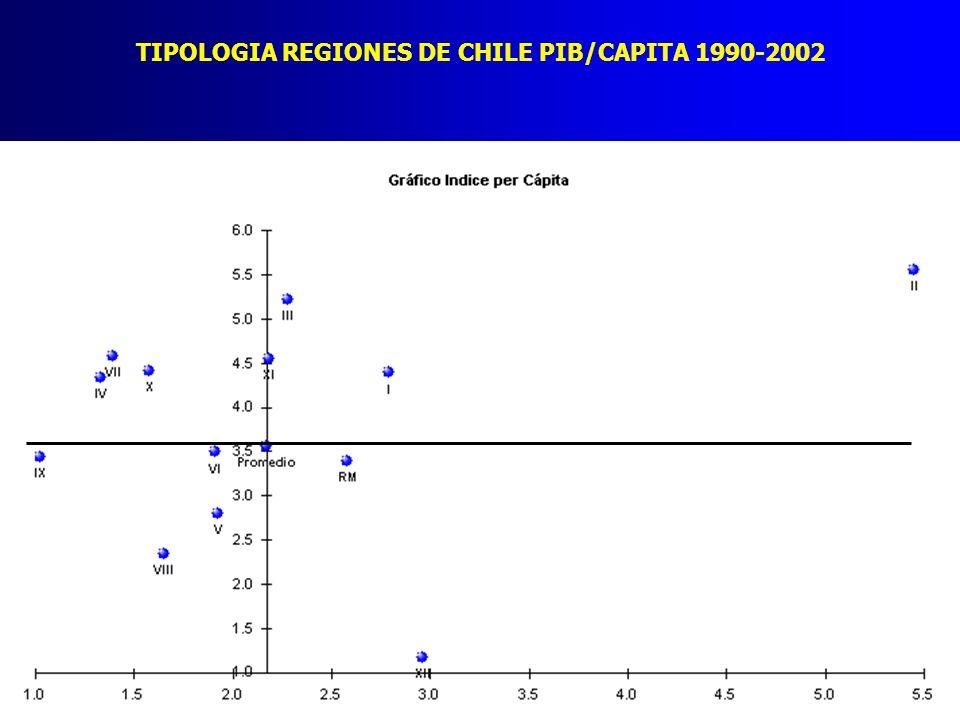 TIPOLOGIA REGIONES DE CHILE PIB/CAPITA 1990-2002