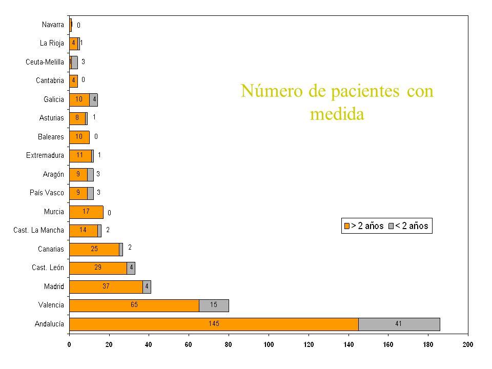 Número de pacientes con medida