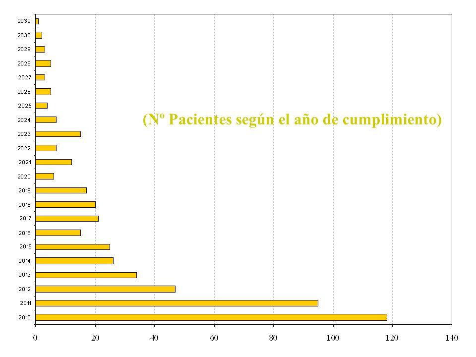 (Nº Pacientes según el año de cumplimiento)