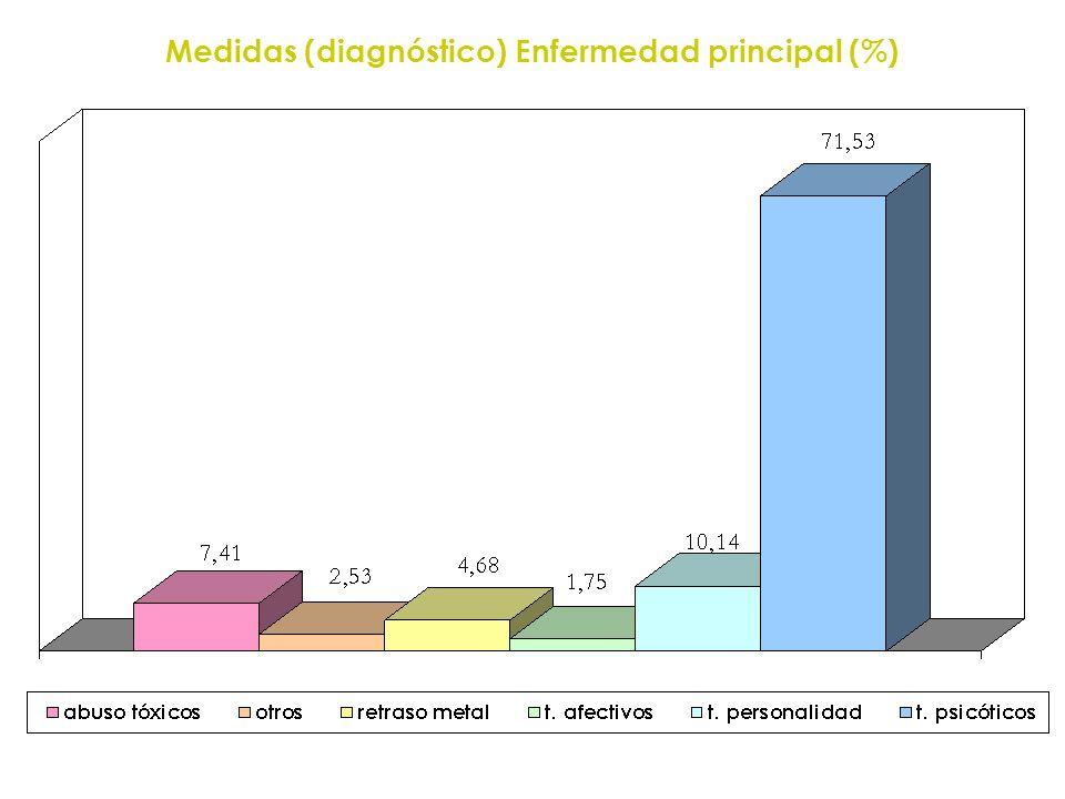 Medidas (diagnóstico) Enfermedad principal (%)