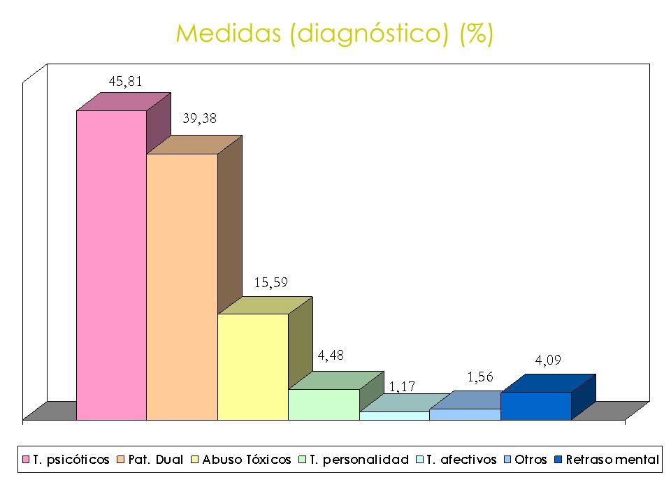 Medidas (diagnóstico) (%)