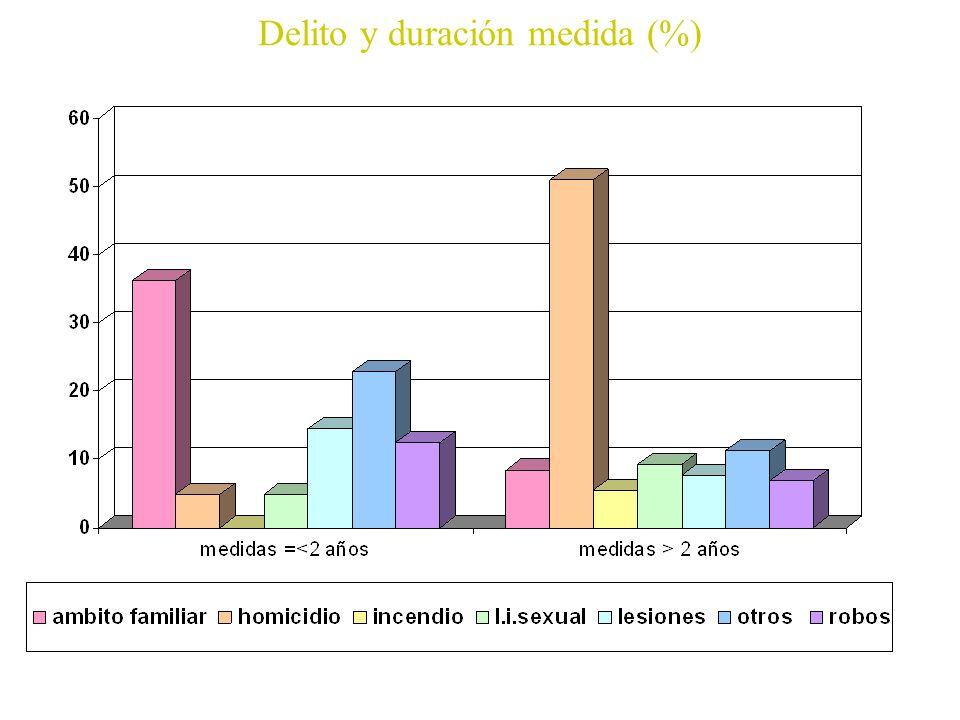 Delito y duración medida (%)