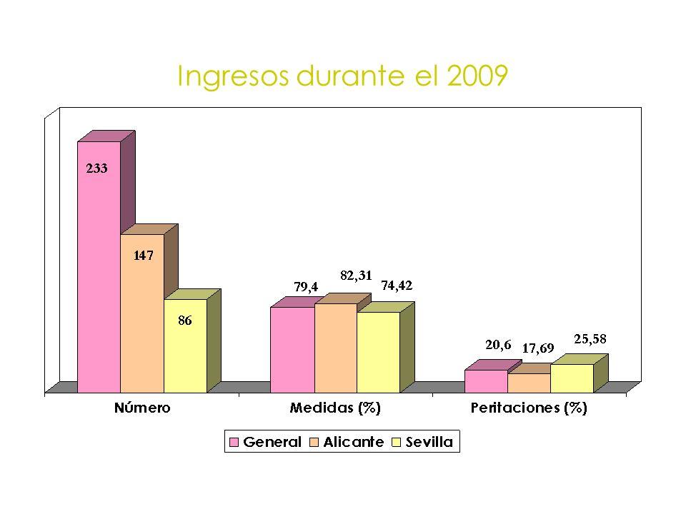 Ingresos durante el 2009