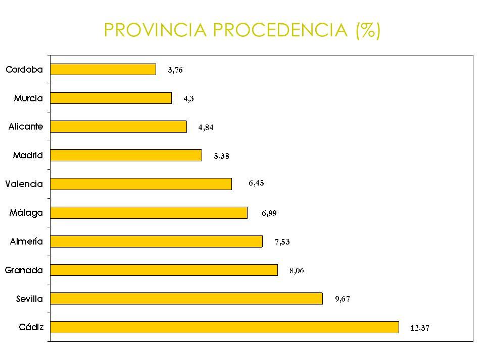 PROVINCIA PROCEDENCIA (%)