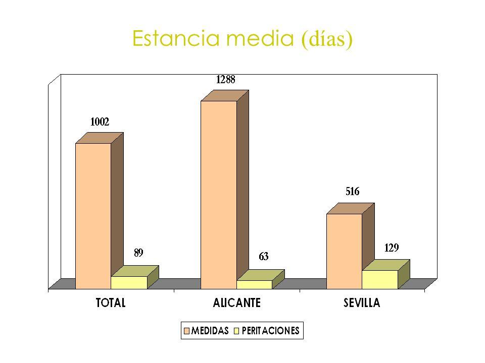 Estancia media (días)
