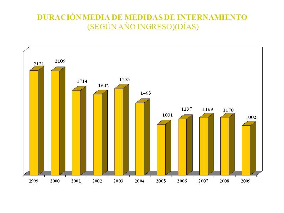 DURACIÓN MEDIA DE MEDIDAS DE INTERNAMIENTO (SEGÚN AÑO INGRESO)(DÍAS)
