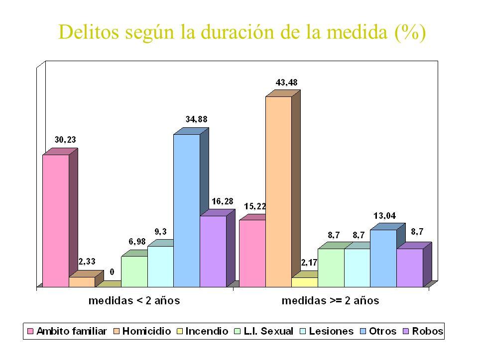 Delitos según la duración de la medida (%)