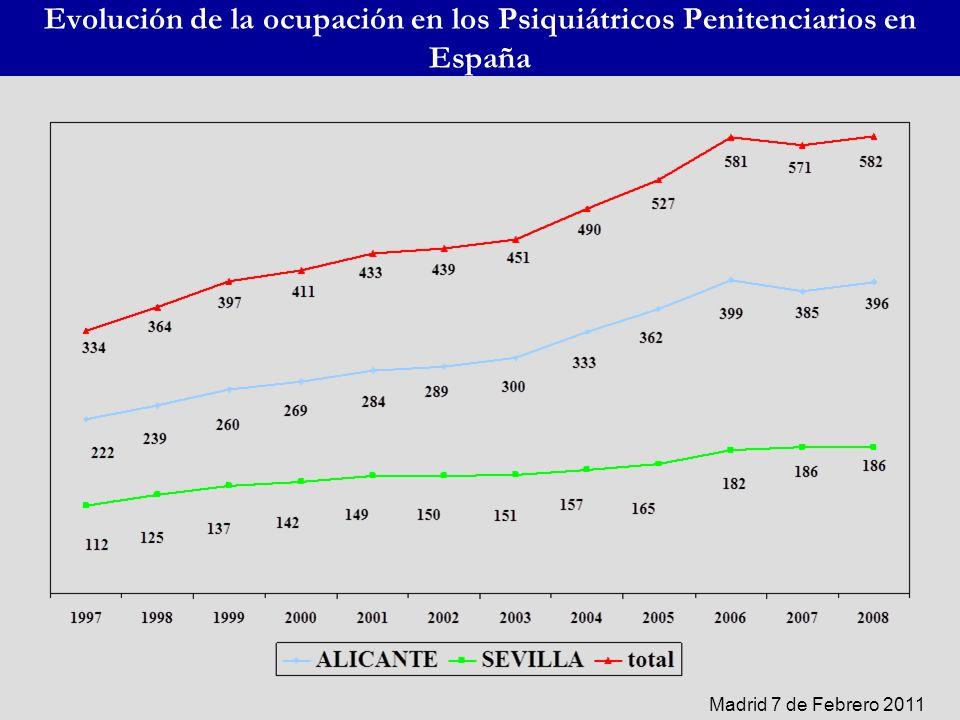 Evolución de la ocupación en los Psiquiátricos Penitenciarios en España Madrid 7 de Febrero 2011