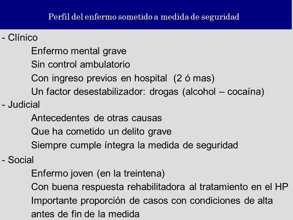 Perfil del enfermo sometido a medida de seguridad - Clínico Enfermo mental grave Sin control ambulatorio Con ingreso previos en hospital (2 ó mas) Un