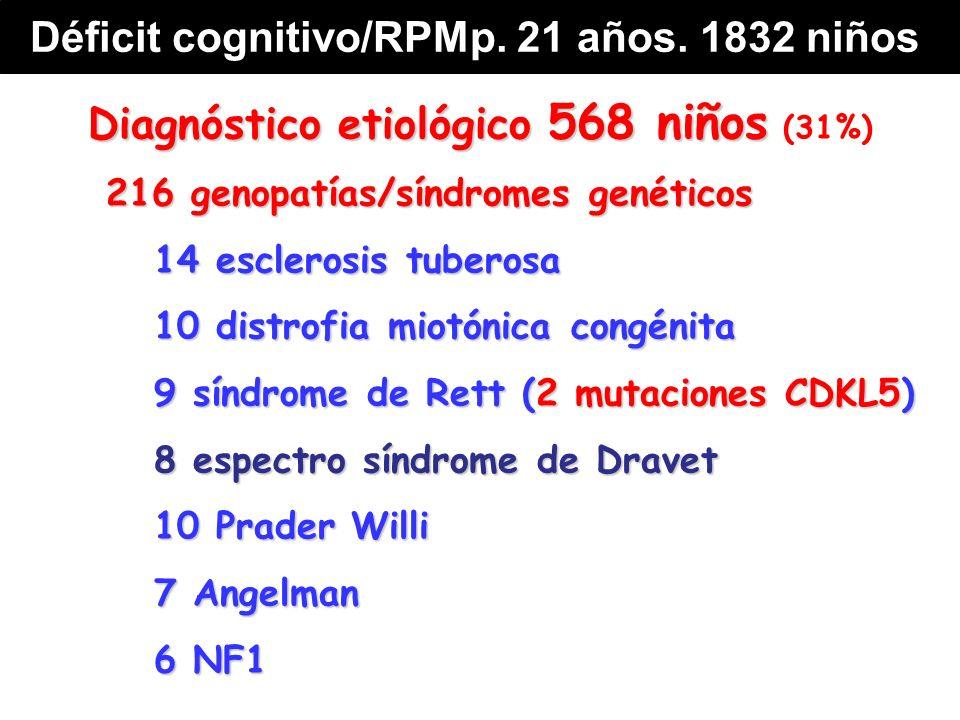 Diagnóstico etiológico 568 niños Diagnóstico etiológico 568 niños (31%) 216 genopatías/síndromes genéticos 14 esclerosis tuberosa 10 distrofia miotónica congénita 9 síndrome de Rett (2 mutaciones CDKL5) 8 espectro síndrome de Dravet 10 Prader Willi 7 Angelman 6 NF1 Déficit cognitivo/RPMp.