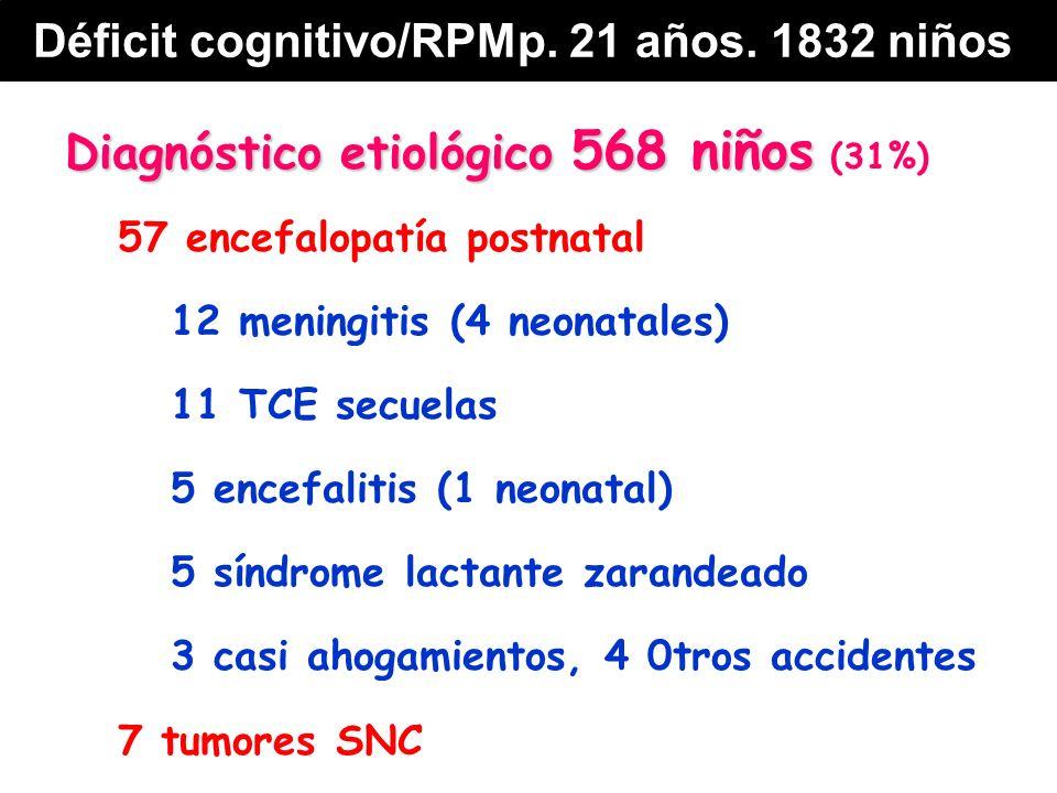 Diagnóstico etiológico 568 niños Diagnóstico etiológico 568 niños (31%) 57 encefalopatía postnatal 12 meningitis (4 neonatales) 11 TCE secuelas 5 encefalitis (1 neonatal) 5 síndrome lactante zarandeado 3 casi ahogamientos, 4 0tros accidentes 7 tumores SNC Déficit cognitivo/RPMp.