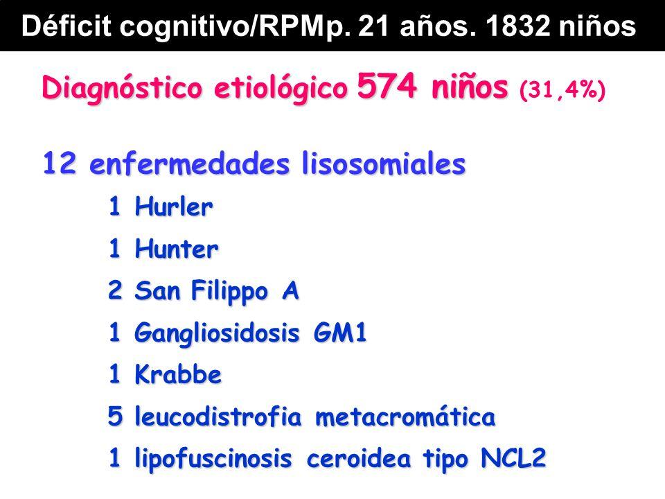 Diagnóstico etiológico 574 niños Diagnóstico etiológico 574 niños (31,4%) 12 enfermedades lisosomiales 1 Hurler 1 Hunter 2 San Filippo A 1 Gangliosidosis GM1 1 Krabbe 5 leucodistrofia metacromática 1 lipofuscinosis ceroidea tipo NCL2 Déficit cognitivo/RPMp.