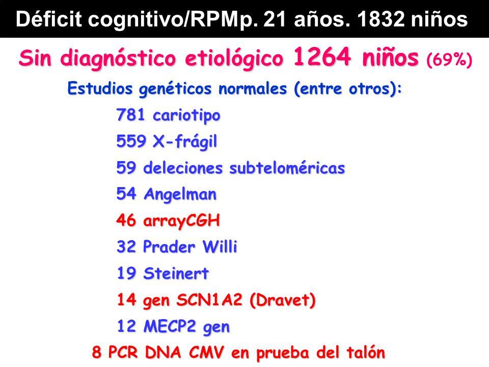 Sin diagnóstico etiológico 1264 niños Sin diagnóstico etiológico 1264 niños (69%) Estudios genéticos normales (entre otros): 781 cariotipo 559 X-frágil 59 deleciones subteloméricas 54 Angelman 46 arrayCGH 32 Prader Willi 19 Steinert 14 gen SCN1A2 (Dravet) 12 MECP2 gen 8 PCR DNA CMV en prueba del talón Déficit cognitivo/RPMp.