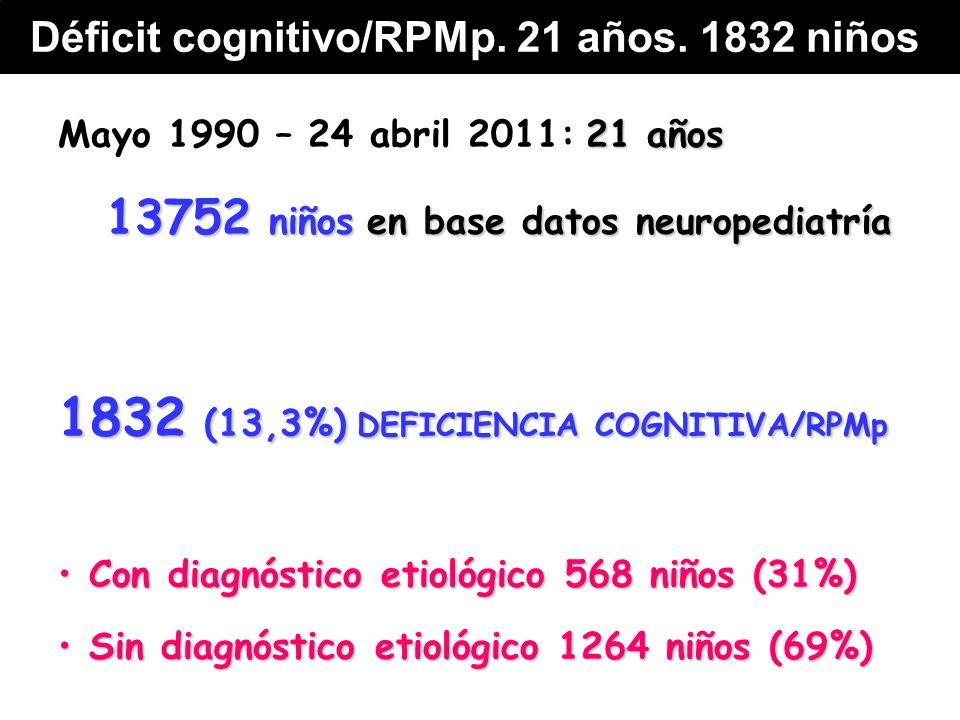 21 años Mayo 1990 – 24 abril 2011: 21 años 13752 niñosen base datos neuropediatría 13752 niños en base datos neuropediatría 1832 (13,3%) DEFICIENCIA COGNITIVA/RPMp Con diagnóstico etiológico 568 niños (31%) Con diagnóstico etiológico 568 niños (31%) Sin diagnóstico etiológico 1264 niños (69%) Sin diagnóstico etiológico 1264 niños (69%) Déficit cognitivo/RPMp.