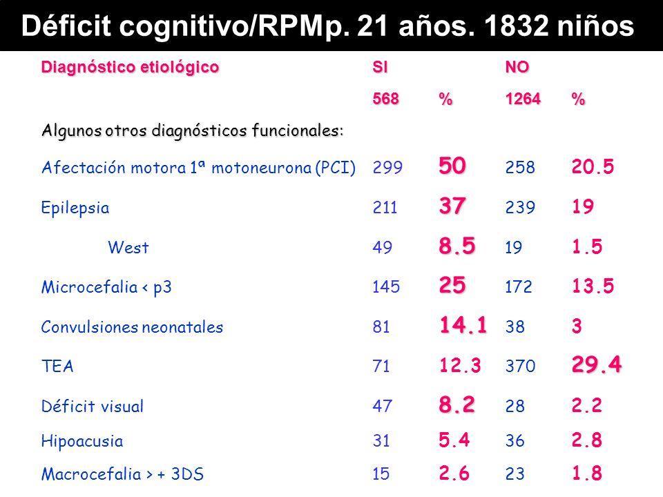 Diagnóstico etiológicoSINO 568%1264% Algunos otros diagnósticos funcionales: 50 Afectación motora 1ª motoneurona (PCI)299 50 258 20.5 37 Epilepsia211 37 239 19 8.5 West49 8.5 19 1.5 25 Microcefalia < p3145 25 172 13.5 14.1 Convulsiones neonatales81 14.1 38 3 29.4 TEA71 12.3 370 29.4 8.2 Déficit visual 47 8.2 28 2.2 Hipoacusia31 5.4 36 2.8 Macrocefalia > + 3DS15 2.6 23 1.8 Déficit cognitivo/RPMp.