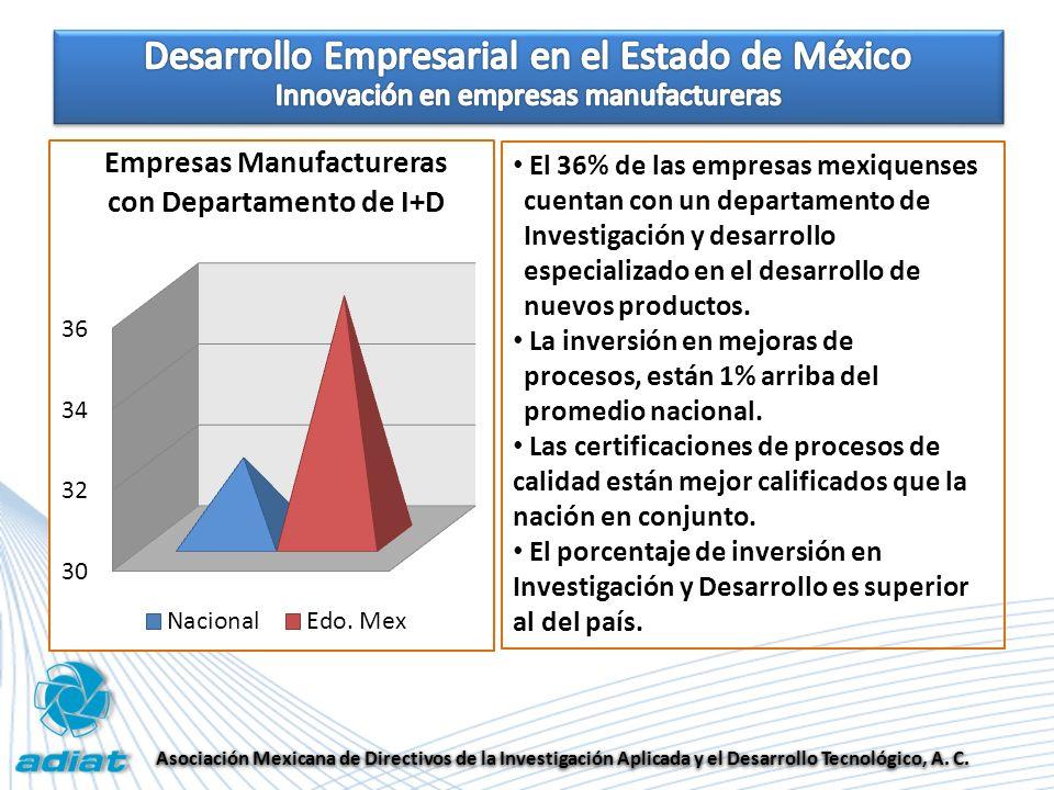 Asociación Mexicana de Directivos de la Investigación Aplicada y el Desarrollo Tecnológico, A.